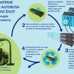 Baterija električnog autobusa dobija novi život u stambenim zgradama.  Ilustracija Volvo Buses / Autobusi.NET