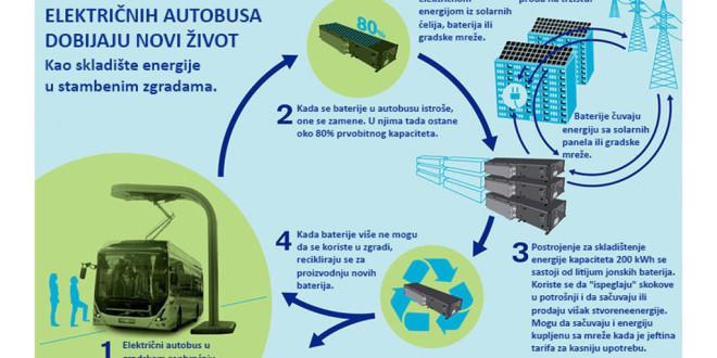 Stare baterije električnih autobusa dobijaju nov život?